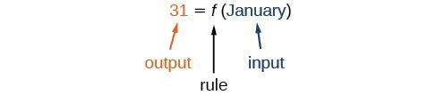The function 31 = f(January) where 31 is the output, f is the rule, and January is the input.