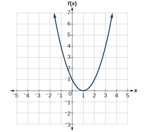 characteristics of functions and their graphs college algebra