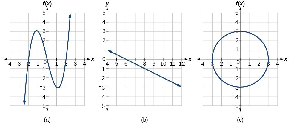 Identify Functions Using Graphs | College Algebra
