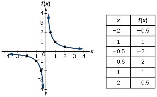 Graph of f(x)=1/x.