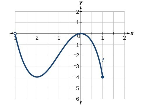 Graph of a function from (-3, 1].