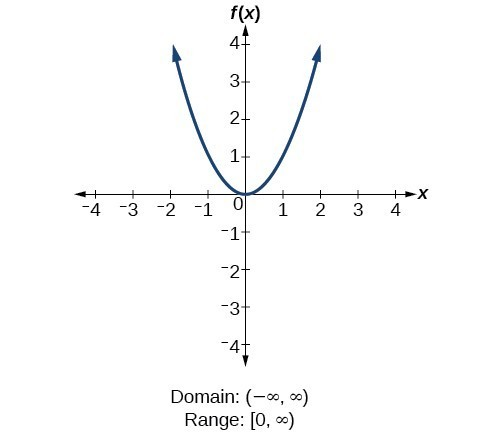 Quadratic function f(x)=x^2.