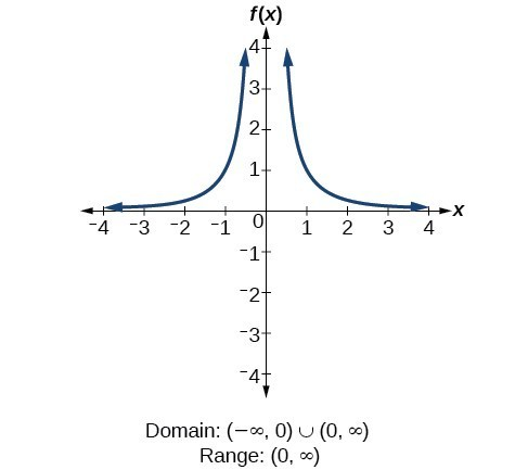 Reciprocal squared function f(x)=1/x^2