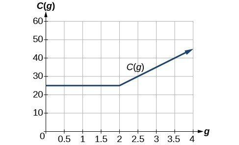 Graph of C(g)