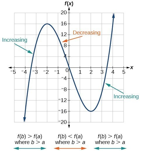 Graph of a polynomial that shows the increasing and decreasing intervals and local maximum and minimum.