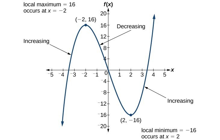 Graph of a polynomial that shows the increasing and decreasing intervals and local maximum and minimum. The local maximum is 16 and occurs at x = negative 2. This is the point negative 2, 16. The local minimum is negative 16 and occurs at x = 2. This is the point 2, negative 16.