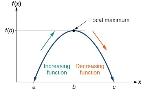 Graph of a polynomial that shows the increasing and decreasing intervals and local maximum.