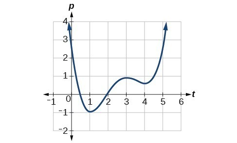 Graph of a polynomial. As x gets large in the negative direction, the outputs of the function get large in the positive direction. As inputs approach 1, then the function value approaches a minimum of negative one. As x approaches 3, the values increase again and between 3 and 4 decrease one last time. As x gets large in the positive direction, the function values increase without bound.