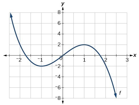 Graph of a polynomial. The line curves down to x = negative 2 and up to x = 1.