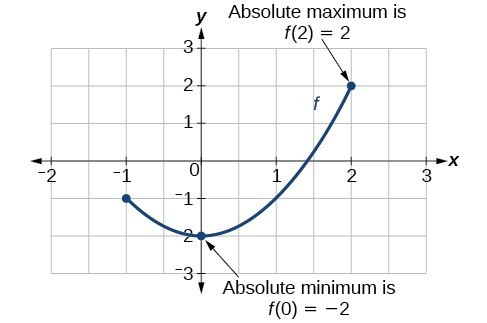 Graph of a segment of a parabola with an absolute minimum at (0, -2) and absolute maximum at (2, 2).