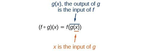 Explanation of the composite function. g(x), the output of g is the input of f. X is the input of g.