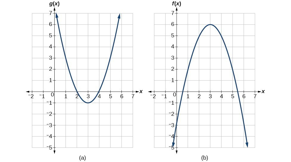 evaluate a composition of functions college algebra