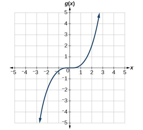 Graph of a transformation of f(x)=x^3.