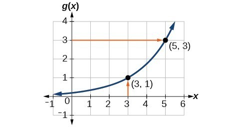 Graph of g(x).