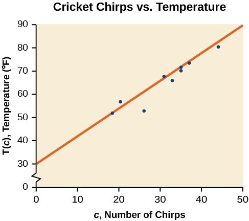 Scatter plot, showing the line of best fit. It is titled 'Cricket Chirps Vs Air Temperature'. The x-axis is 'c, Number of Chirps', and the y-axis is 'T(c), Temperature (F)'.