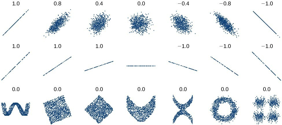 A series of scatterplot graphs. Some are linear and some are not.
