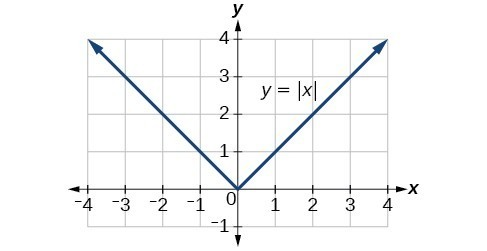 Graph of an absolute function