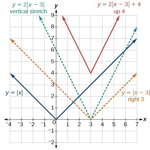 Graph of the different types of transformations for an absolute function.