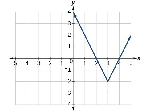 Graph of an absolute function. Two rays stem from the point 3, negative 2. One ray crosses the point 0, 4. The other ray crosses the point 5, 2.