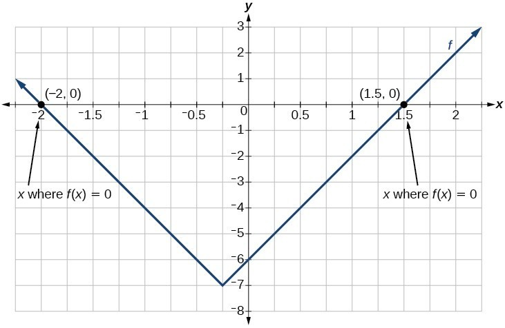 Graph an absolute function with x-intercepts at -2 and 1.5.