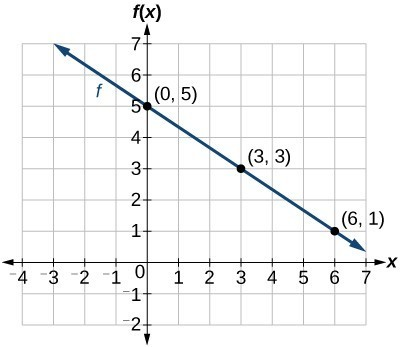 The graph of the linear function [latex]f\left(x\right)=-\frac{2}{3}x+5[/latex].