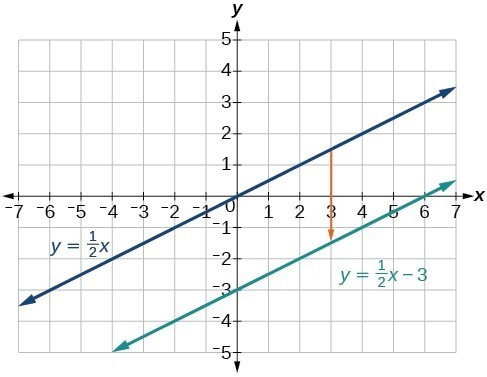 Graph showing the lines y = (1/2)x, and y = (1/2) + 3