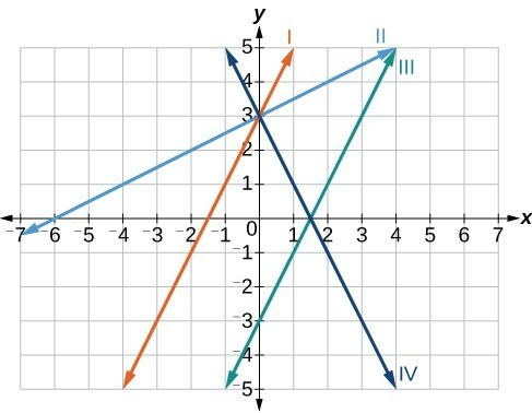 Graph of three lines, line 1) passes through (0,3) and (-2, -1), line 2) passes through (0,3) and (-6,0), line 3) passes through (0,-3) and (2,1)