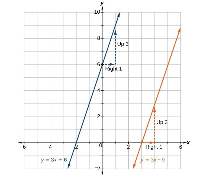 Graph of two functions where the blue line is y = 3x + 6, and the orange line is y = 3x - 9.