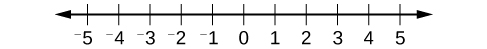 A number line that is marked from negative five to five