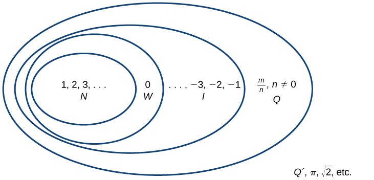 A large box labeled: Real Numbers encloses five circles. Four of these circles enclose each other and the other is separate from the rest. The innermost circle contains: 1, 2, 3… N. The circle enclosing that circle contains: 0 W. The circle enclosing that circle contains: …, -3, -2, -1 I. The outermost circle contains: m/n, n not equal to zero Q. The separate circle contains: pi, square root of two, etc Q´.