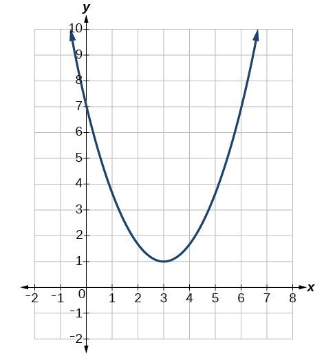Characteristics Of Parabolas College Algebra
