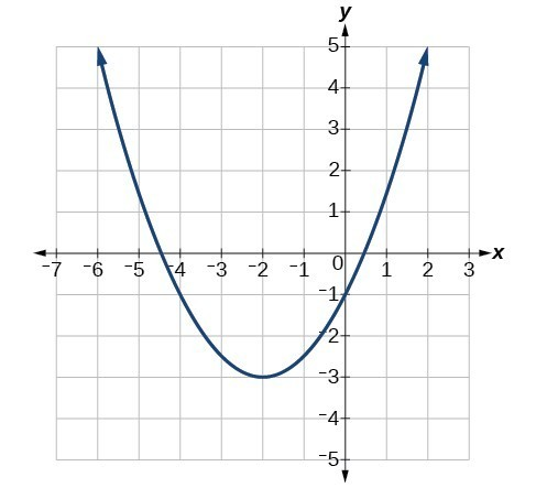 Write an equation in standard form of the parabola