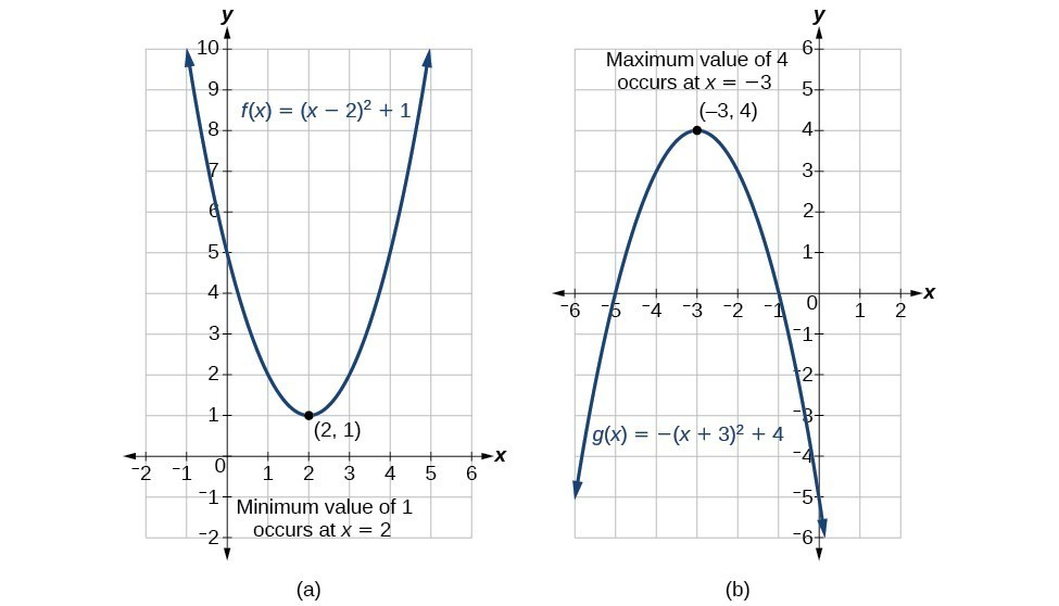 Two graphs where the first graph shows the maximum value for f(x)=(x-2)^2+1 which occurs at (2, 1) and the second graph shows the minimum value for g(x)=-(x+3)^2+4 which occurs at (-3, 4).
