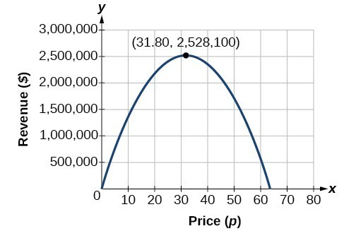Graph of the parabolic function which the x-axis is labeled Price (p) and the y-axis is labeled Revenue ($). The vertex is at (31.80, 258100).
