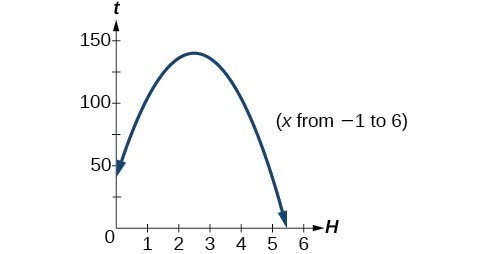 Graph of a negative parabola where x goes from -1 to 6.