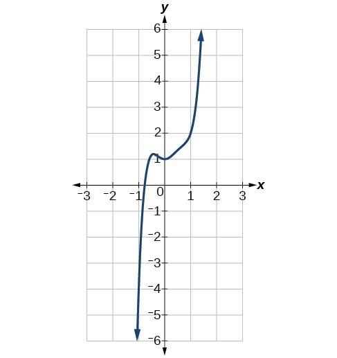 Graph of f(x)=3x^5-4x^4+2x^2+1.