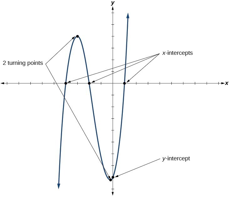 Characteristics Of Power And Polynomial Functions College Algebra