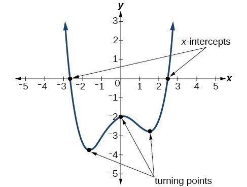 Graph of an even-degree polynomial that denotes the turning points and intercepts.