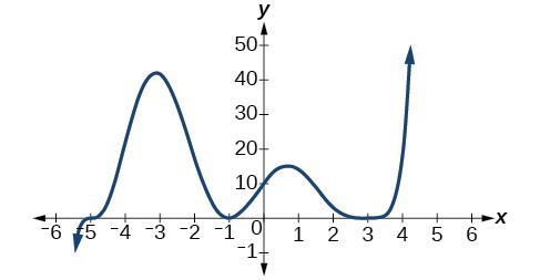 Graph of an even-degree polynomial with degree 6.