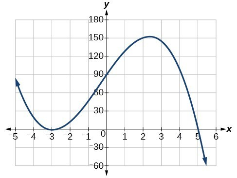 graphs of polynomial functions college algebra. Black Bedroom Furniture Sets. Home Design Ideas
