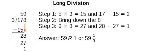 Long Division. Step 1, 5 times 3 equals 15 and 17 minus 15 equals 2. Step 2: Bring down the 8. Step 3: 9 times 3 equals 27 and 28 minus 27 equals 1. Answer: 59 with a remainder of 1 or 59 and one-third.