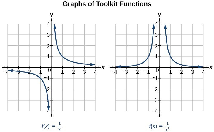 Characteristics Of Rational Functions College Algebra
