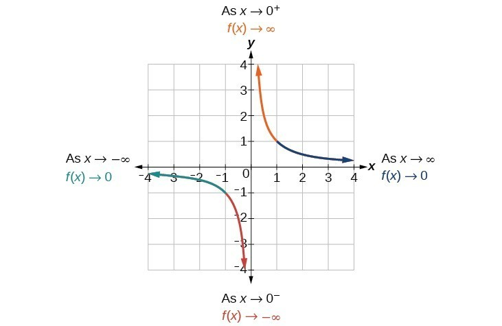 Rational Functions | College Algebra