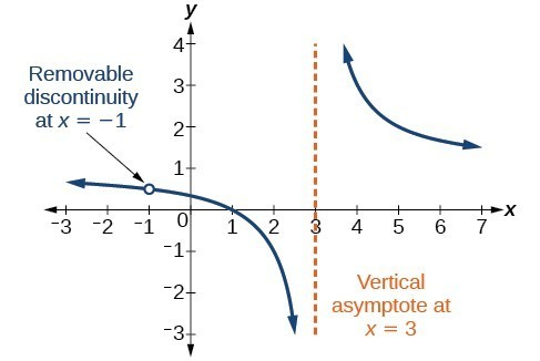Graph of f(x)=(x^2-1)/(x^2-2x-3) with its vertical asymptote at x=3 and a removable discontinuity at x=-1.