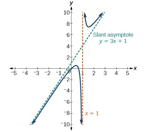 Horizontal Asymptotes And Intercepts College Algebra
