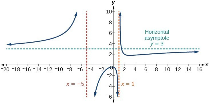 Graph of f(x)=(3x^2+2)/(x^2+4x-5) with its vertical asymptotes at x=-5 and x=1 and its horizontal asymptote at y=3.
