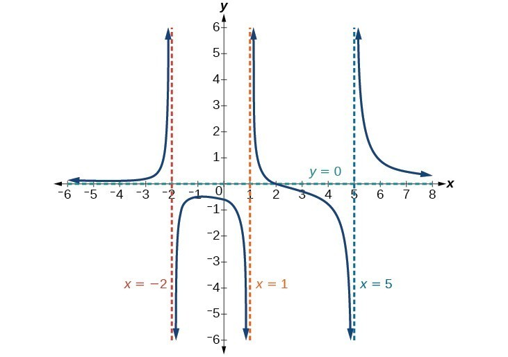 Graph of f(x)=(x-2)(x+3)/(x-1)(x+2)(x-5) with its vertical asymptotes at x=-2, x=1, and x=5 and its horizontal asymptote at y=0.