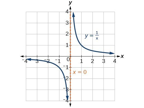 Rational Functions College Algebra
