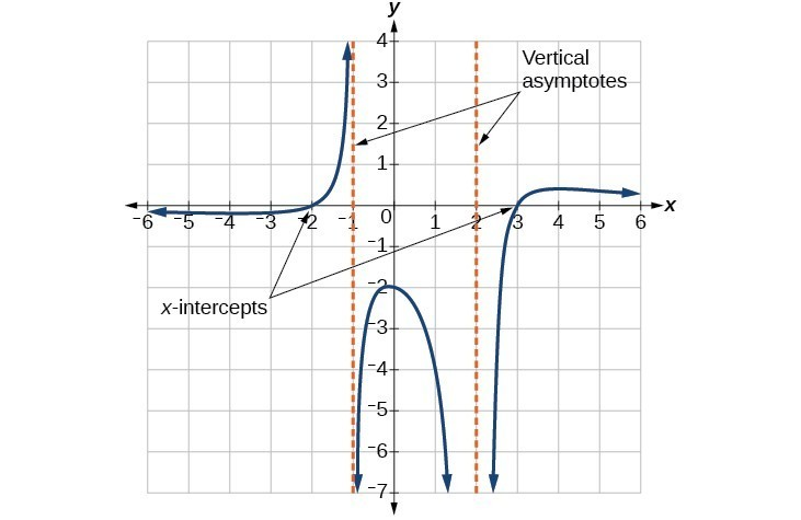 Graph of a rational function denoting its vertical asymptotes and x-intercepts.