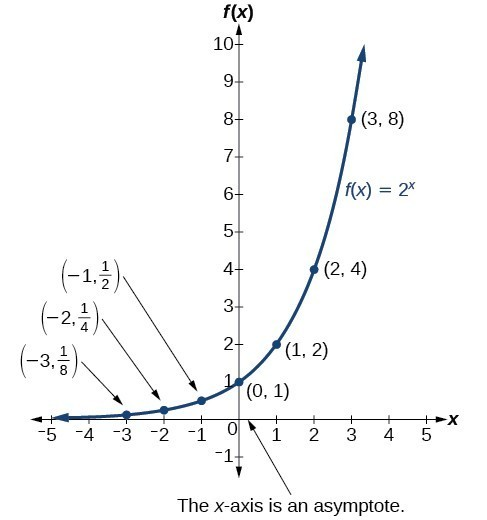graphs of exponential functions | college algebra